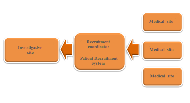 Patient Recruitment System